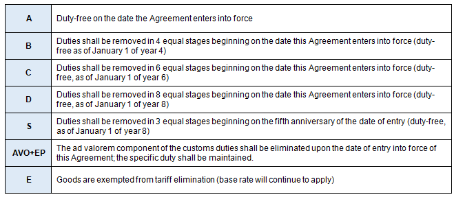 CETA Staging Categories