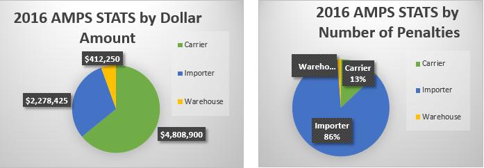 Customs Compliance Audits AMPS Statistics 2016