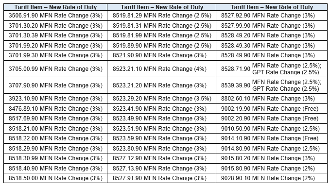 Table of Duty Rate Reductions for Canada-EFTA MFN and GPT rates effective July 1, 2017