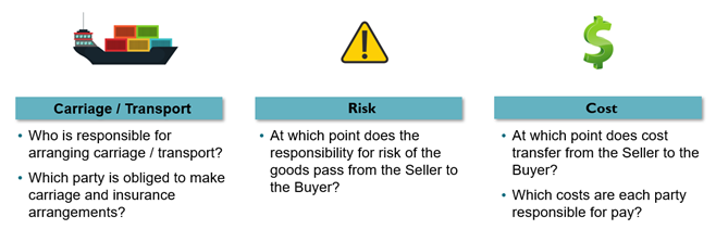Incoterms® defines the points at which liability for transportation, risk, and cost transfers from the seller to the buyer.